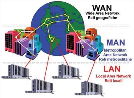 LAN MAN WAN  คืออะไร