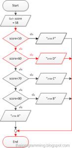 Flow Chart โปรแกรมตัดเกรด