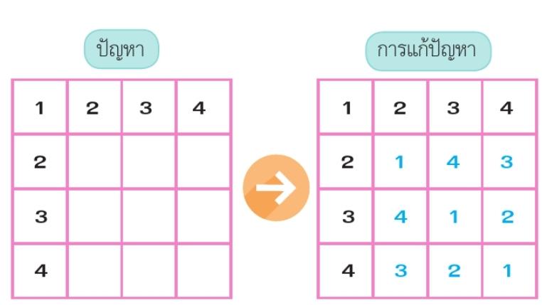 เกมซูโดกุ  ขนาด4×4