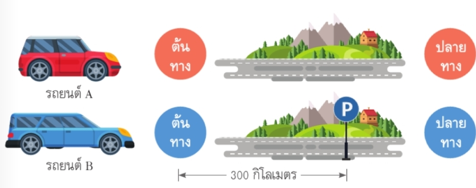 ระยะทางที่รถยนต์A และ B วิ่งจากต้นทางถึงปลายทาง ด้วยความเร็วแตกต่างกัน