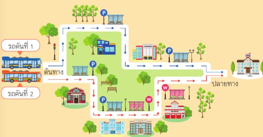 แผนที่การเดินทางจากบ้านไปโรงเรียน
