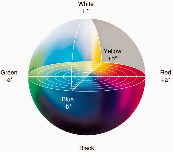 ระบบสี  Lab