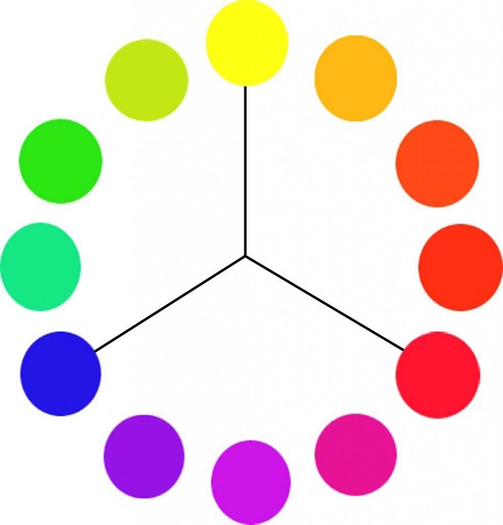 ภาพแสดงวงจรของสีที่เกิดจากการนำแม่สีมาผสมกันการเกิดสี