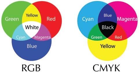 แม่สีประเภท RGB และ CMYK